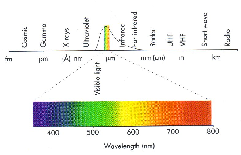 electromagnetic spectrum full