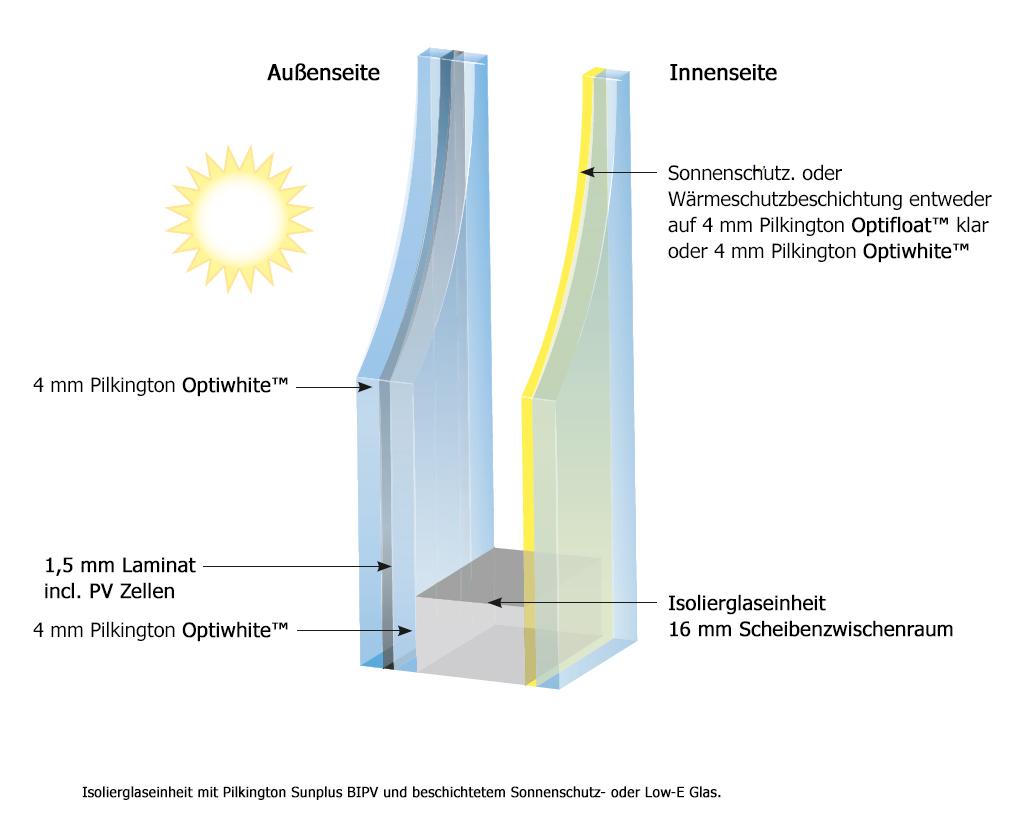 Pilkington Sunplus™ Infografik