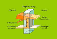 Glass Transmission Properties