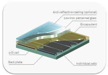 Pilkington Optiwhite For Solar Applications