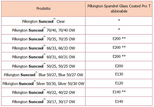 Pilkington Spandrel Glass Coated Pro T