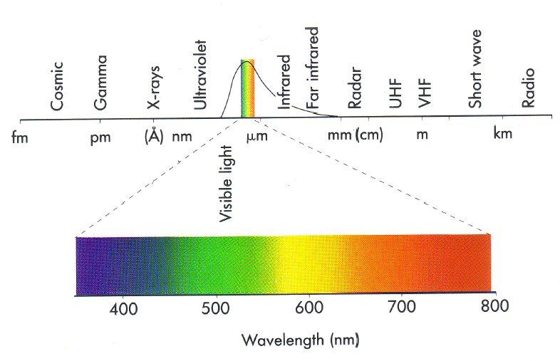 Ultraviolet Radiation Diagram When infrared waves st...